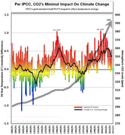 Hadcrut3 30-year global temperature change co2 global warming climate change 2012
