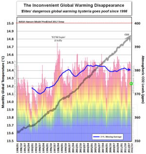 Disappearance of dangerous global warming climate change since 1998