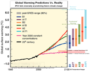 Ipcc obama democrats failed global warming climate change predictions