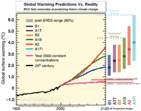 C3: Global Warming, Climate Change Lies: Obama & Democrats ...