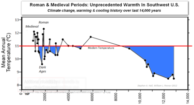 Global warming climate change new mexico southwest roman medieval periods unprecedented