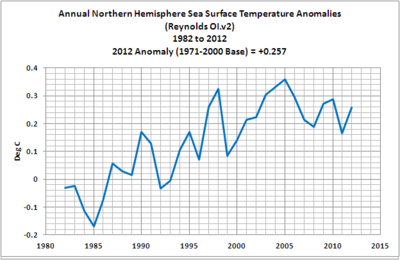 Annual northern hemisphere sea temperatures 2012 03-no-hem