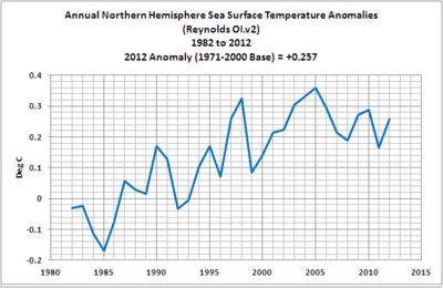 Annual northern hemisphere sea temperatures 2012 03-no-hem