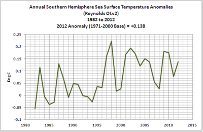 Annual southern hemisphere sea temperatures 2012 03-no-hem