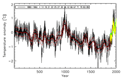2000-year-temperature-reconstruction-paleo-climate_cr