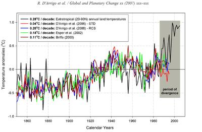 Temperature proxies diverge from insturment temperatures