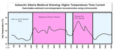Kamchatka siberian medieval roman minoan warming temperatures