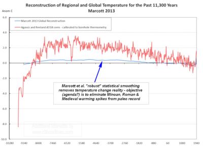 Marcott2013 vs 11000 years of ice core data