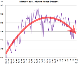 Marcott et al. Mount Honey temperature plot