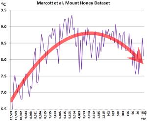 Marcott et al. Mount Honey temperature plot