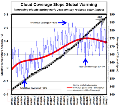 Cloud coverage CO2 solar sun cosmic global warming since 1983