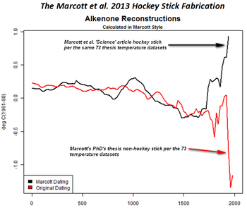 Marcott et al science audit hockey stick fabrication manipulation versus thesis alkenone-comparison