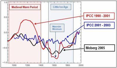 IPCC old vs mann vs moberg  medieval warming