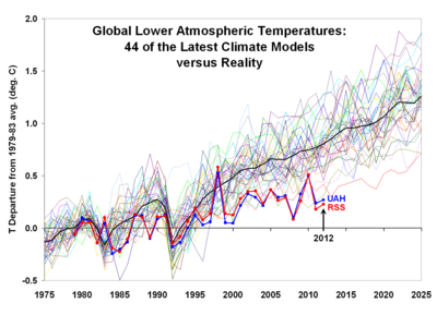 CMIP5-global climate models versus empirical reality UAH RSS satellite lower atmosphere