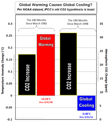 NOAA global warming causes global cooling new ipcc hypothesis march 2013