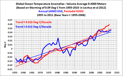 Lack of Ocean heat warming over 55 years to continue per trend