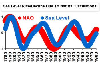 Global sea level north atlantic oscillation nao scafetta
