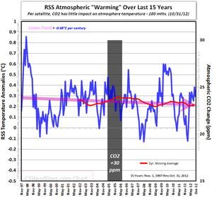 RSS satellite atmospheric global warming CO2 october 2012 15 years