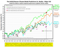 Climate models co2 global temperatures warming predict nasa giss sept 2012