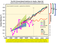 Climate models co2 global temperatures warming predict ipcc sept 2012