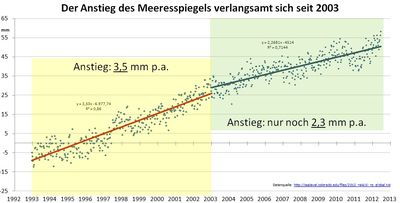 Sea level rise since 2002 decelerates
