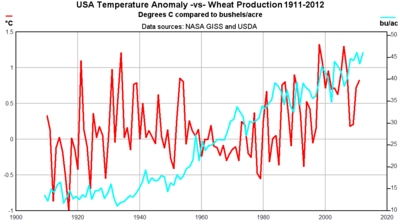 US wheat yield vs global warming temperatures