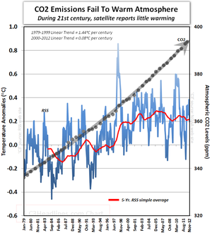 RSS satellite global warming IPCC AR5 climate models fail