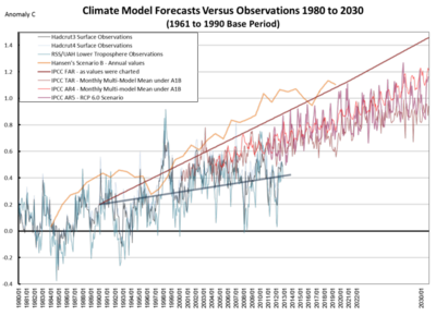 IPPC climate models versus global temepratures 2012