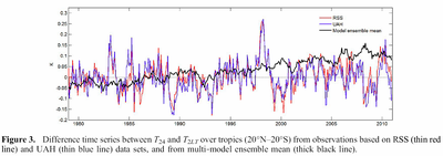 IPCCs tropical atmosphere hotspot vs climate reality