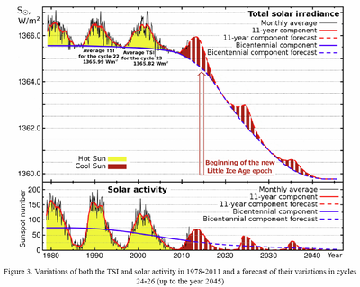 Solar and tsi activity 1978-2011 climate Abdussamatov