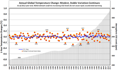 NOAA Annual Global Temperature change co2 011713