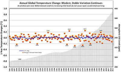NOAA Annual Global Temperature change co2 011713