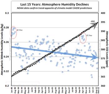 Noaa atmosphere humidity co2 runaway global warming 2012