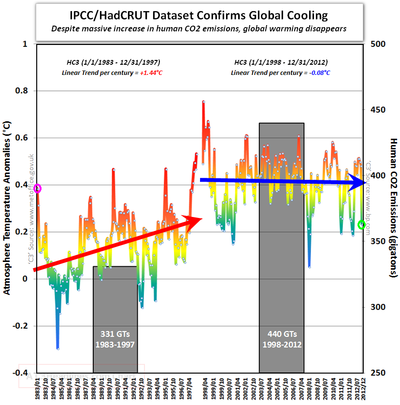 HadCRUT IPCC global cooling 15 years CO2