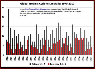 Global violent hurricanes climate change global warming co2 2012