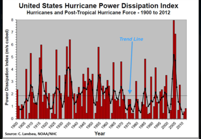 US violent hurricanes climate change global warming co2 2012
