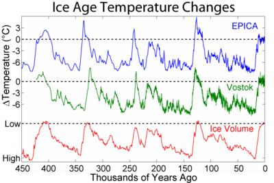 Ice_Age_Temperature versus modern global warming