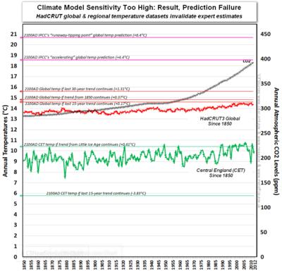 Ipcc climate sensitivity co2 global warming hadcrut since 1850 2012