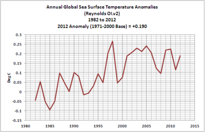 Annual global sea temperatures 2012 02-global