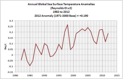 Annual global sea temperatures 2012 02-global
