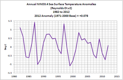 Annual el nino sea temperatures 2012 02-global