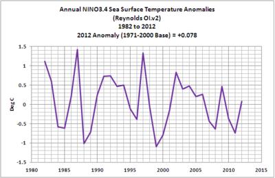 Annual el nino sea temperatures 2012 02-global