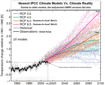 Ipcc CIMP5 climate model failure global temperature prediction