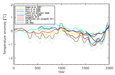 2000-year-temp-reconstructions paleo-climate_cr