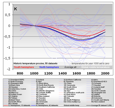 Multiple temperature proxies north and south hemispheres