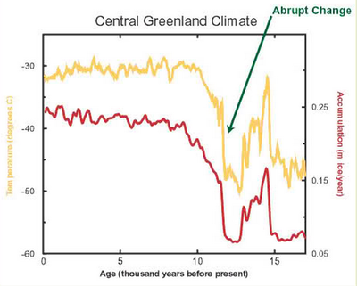Abrupt climate change last 15000 years ago