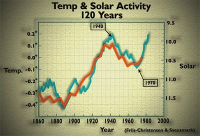 Solar activity global temperatures