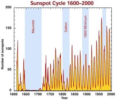 Solar activity SunspotCount