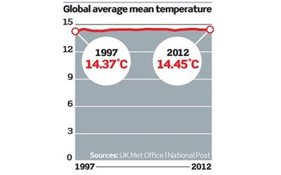 Modern global warming since 1997 to 2012