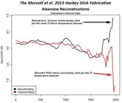 Marcott et al science audit hockey stick fabrication manipulation versus thesis alkenone-comparison